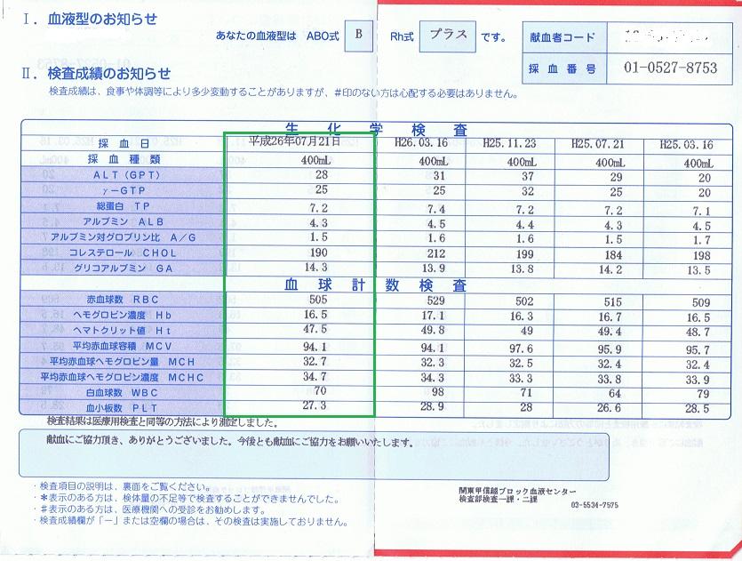 20140721献血結果