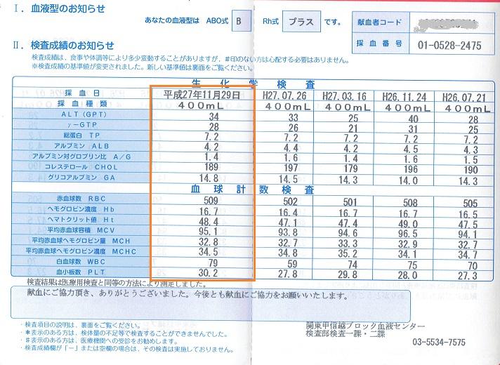 20151129献血の血液検査結果